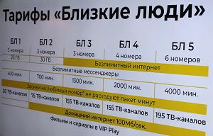 Билайн: описание тарифа «Близкие люди 2»